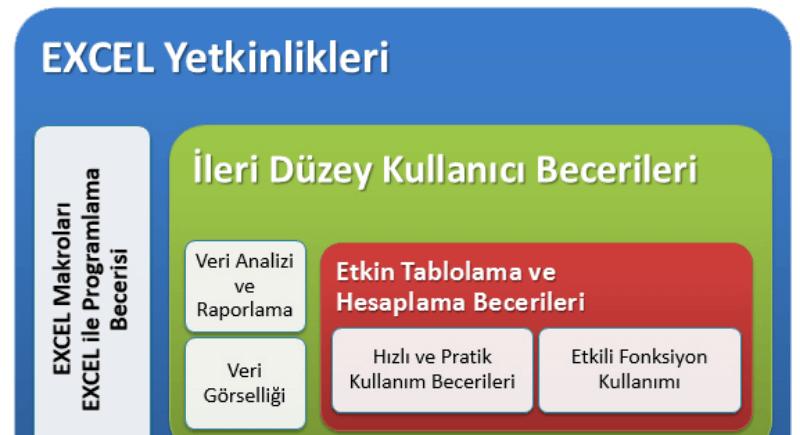 BİLGİSAYAR İŞLETMENLİK / İleri Excel